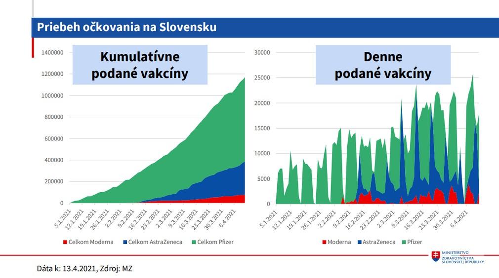 Vakcinácia_Priebeh očkovania na Slovensk_denne podané vakcíny