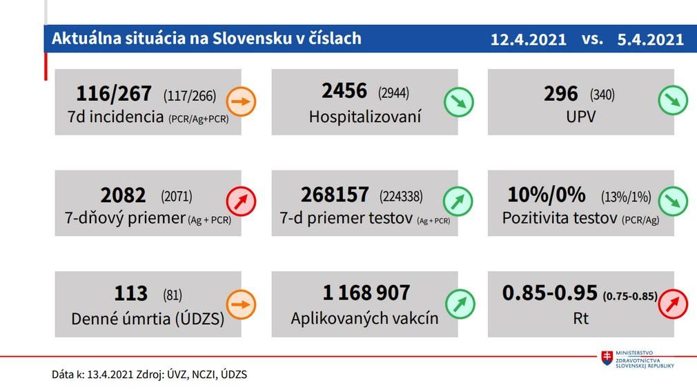 Aktuálna situácia na Slovensku v číslach