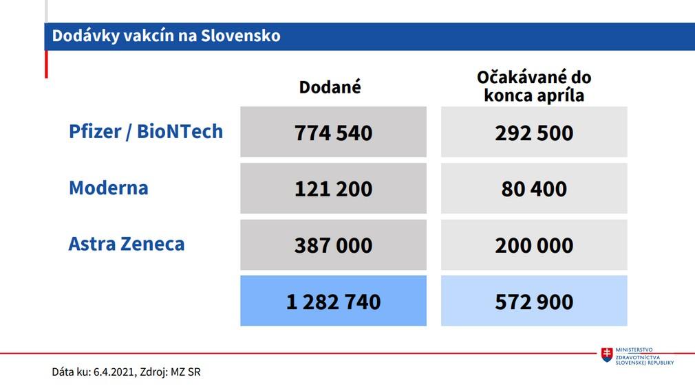 Vakcinácia na Slovensku, dodávky vakcín