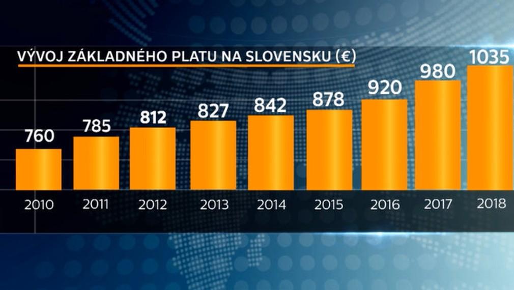 Vývoj základného platu na Slovensku