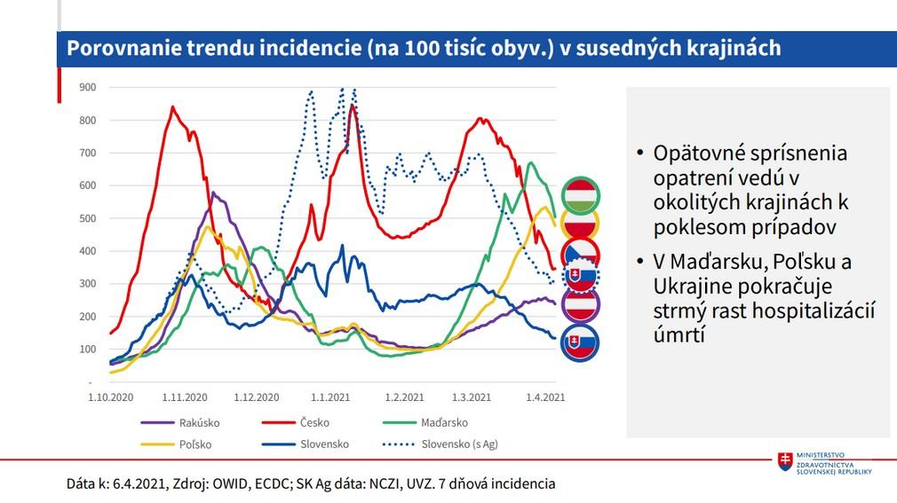 Porovnanie trendu incidencie v susedných krajinách