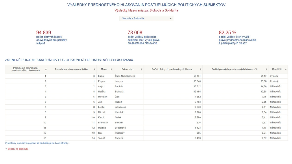 Výsledky volieb do EP - kandidáti