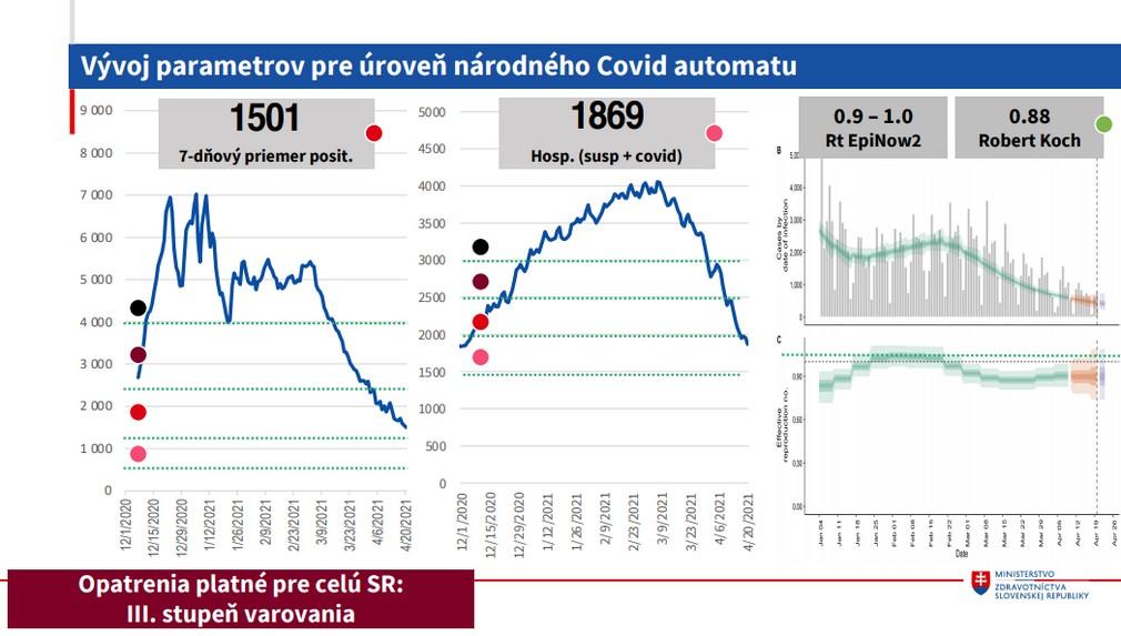 COVID automat_vývoj parametrov národného Covid automatu
