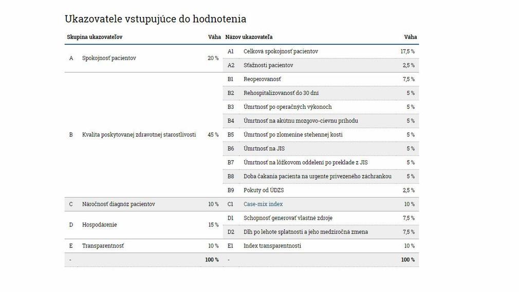 Hodnotenie nemocníc na Slovensku: Pozrite sa, ktoré sú tie najlepšie