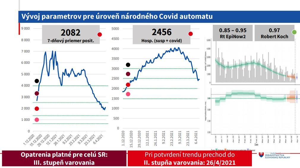 COVID AUTOMAT_vývoj parametrov pre národnú úroveň