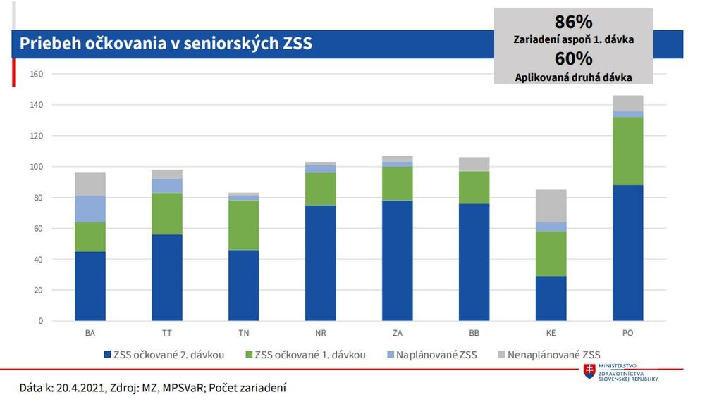Vakcinácia na Slovensku_priebeh očkovania v ZSS