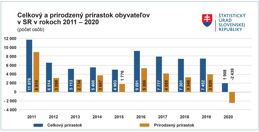 Celkový a prirodzený prírastok v rokoch 2011 - 2020