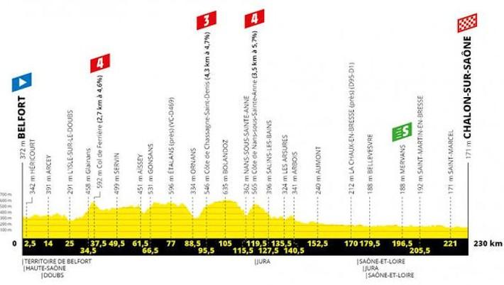 9049143c1590a V najdlhšej etape na Tour de France opäť šanca na triumf pre Petra Sagana