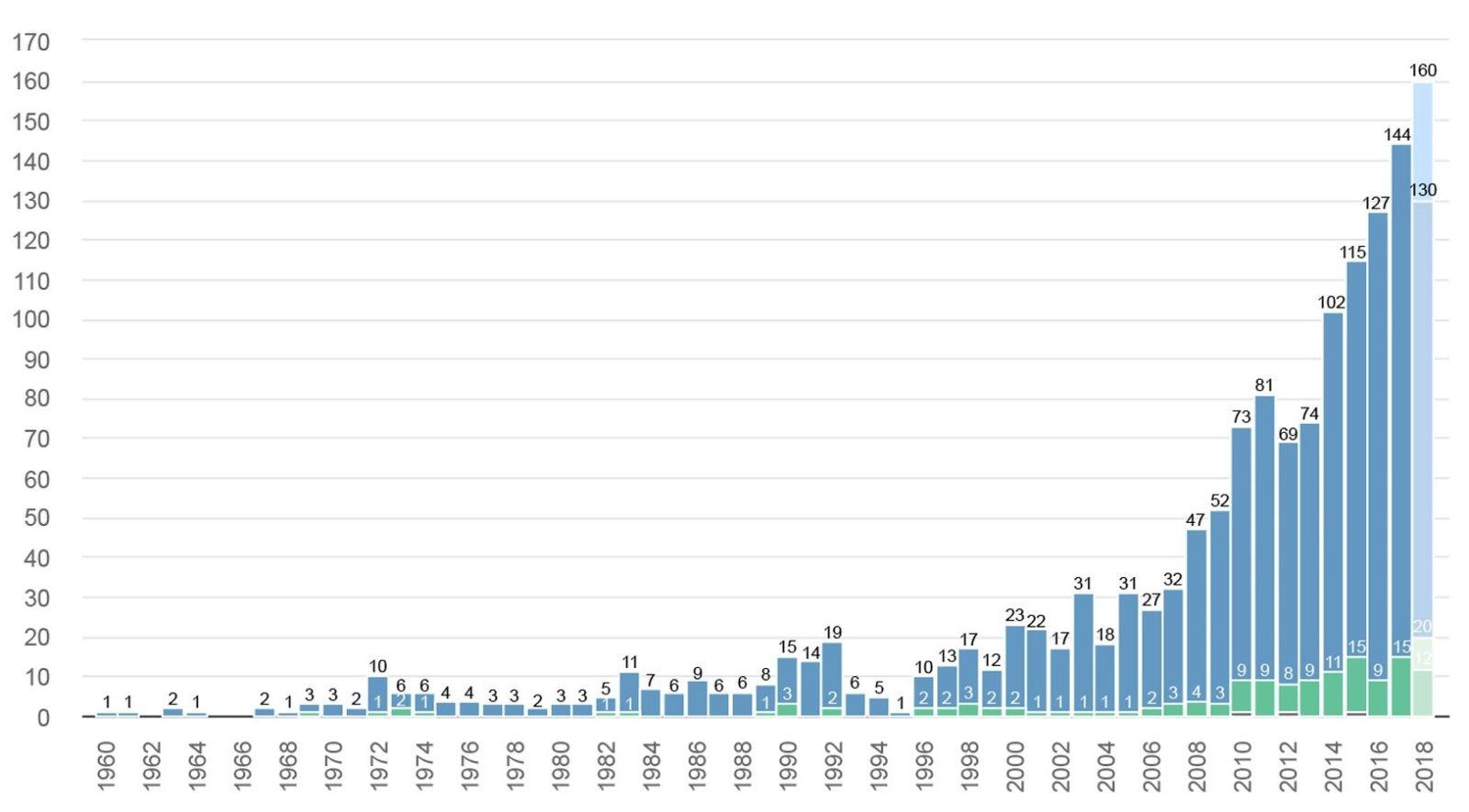 Kríza len oddialila boom stavania mrakodrapov (modrá farba – budovy s výškou 200 metrov, zelená farba – budovy vyššie ako 300 metrov).