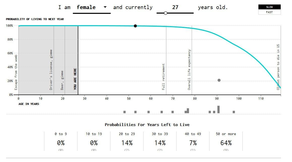 Koľko času vám ešte štatistika dáva?