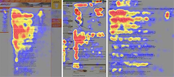 Červená sú oblasti, kde sa pozornosť čitateľov zdržuje najdlhšie. Žltá sú oblasti letmého prezerania. Modré a šedé oblasti sa nečítajú vôbec.