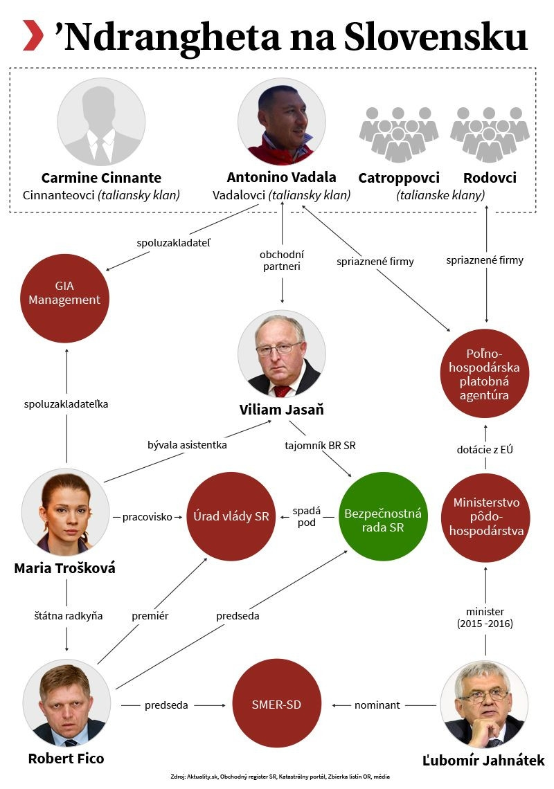 Ndrangheta na Slovensku