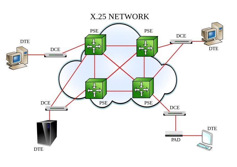 Sieť s protokolom X.25 - systém elektronického bankovníctva FICCM (Financial Institutions Citibank Cash Manager)